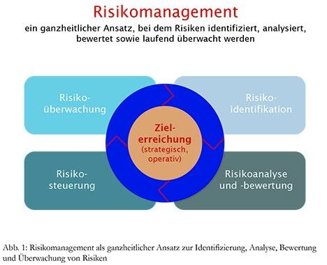 Risikomanagement und Risikocontrolling im Theaterbetrieb